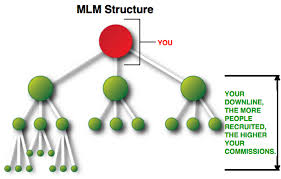 MLM Downline - LBS Software